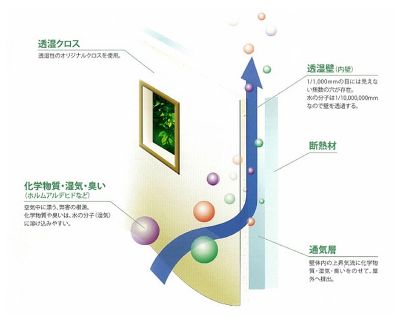 健康住宅「呼吸する家」が快適に過ごせる仕組み